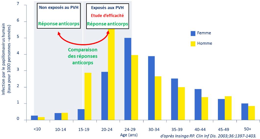 vaccin papillomavirus homme 50 ans)