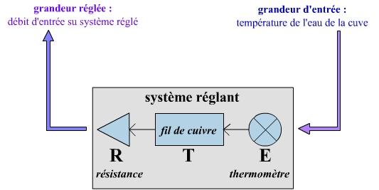 Cybern tique et physiologie planet vie - Baisser thermostat chauffe eau ...